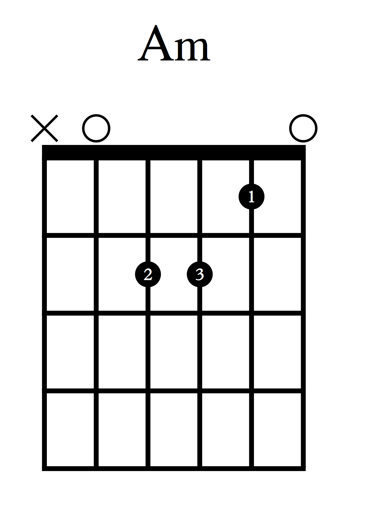 Akordi za kitaro - Am