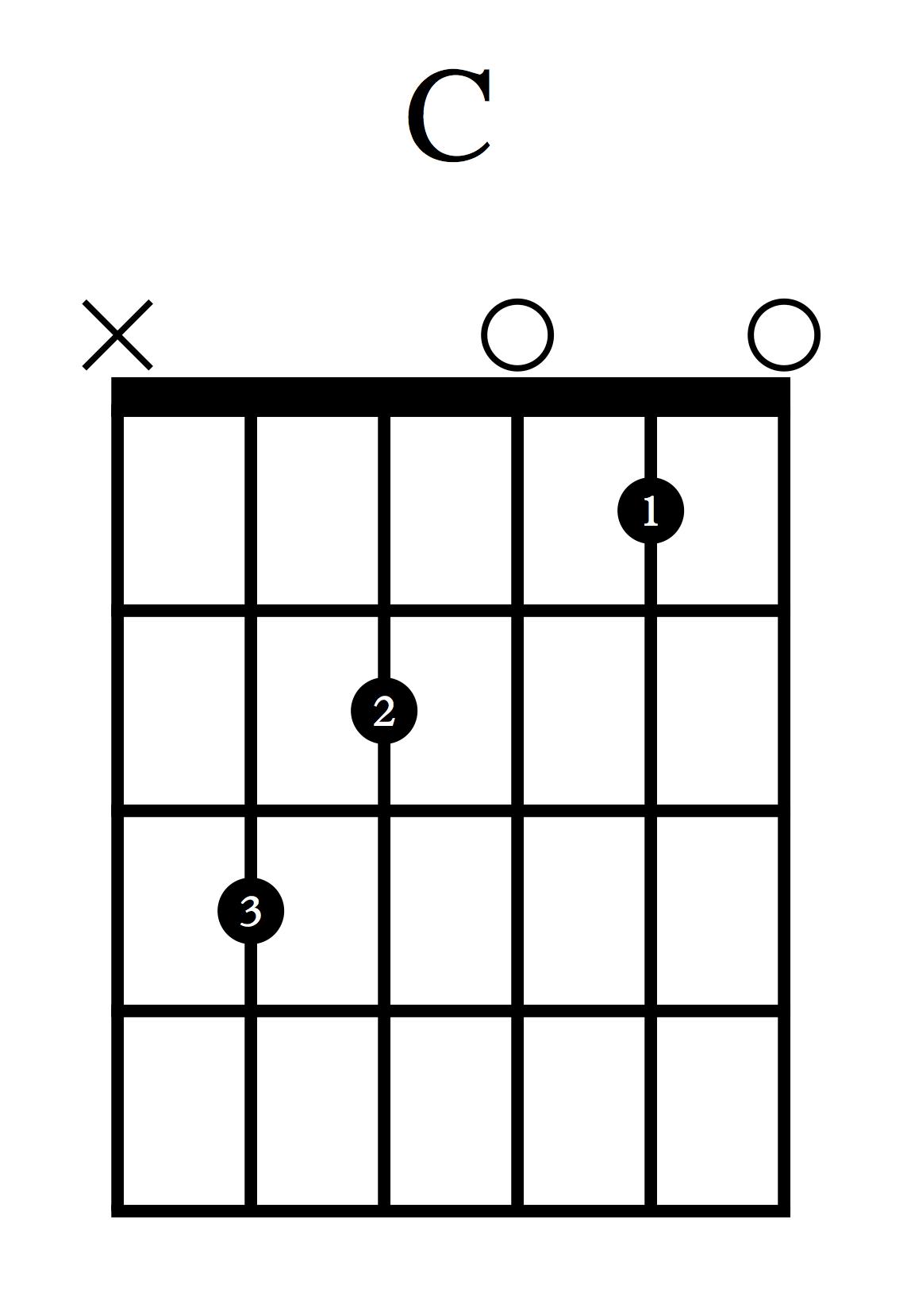Akordi za kitaro - C