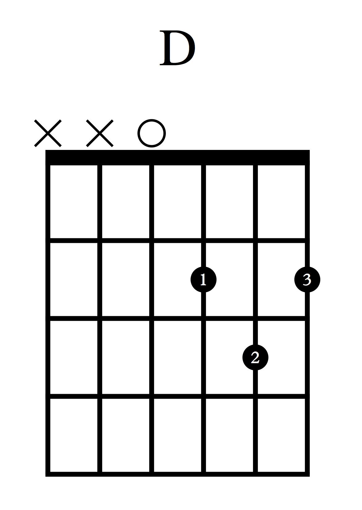 Akordi za kitaro - D