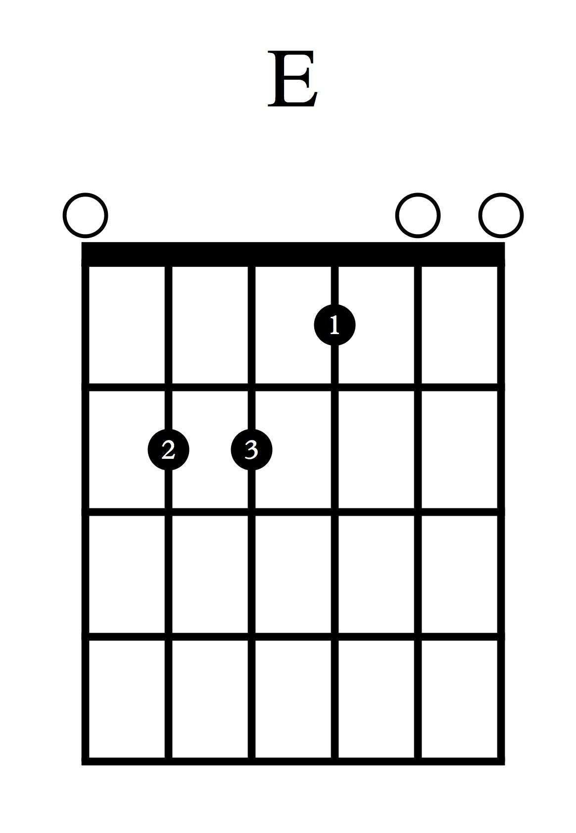 Akordi za kitaro - E
