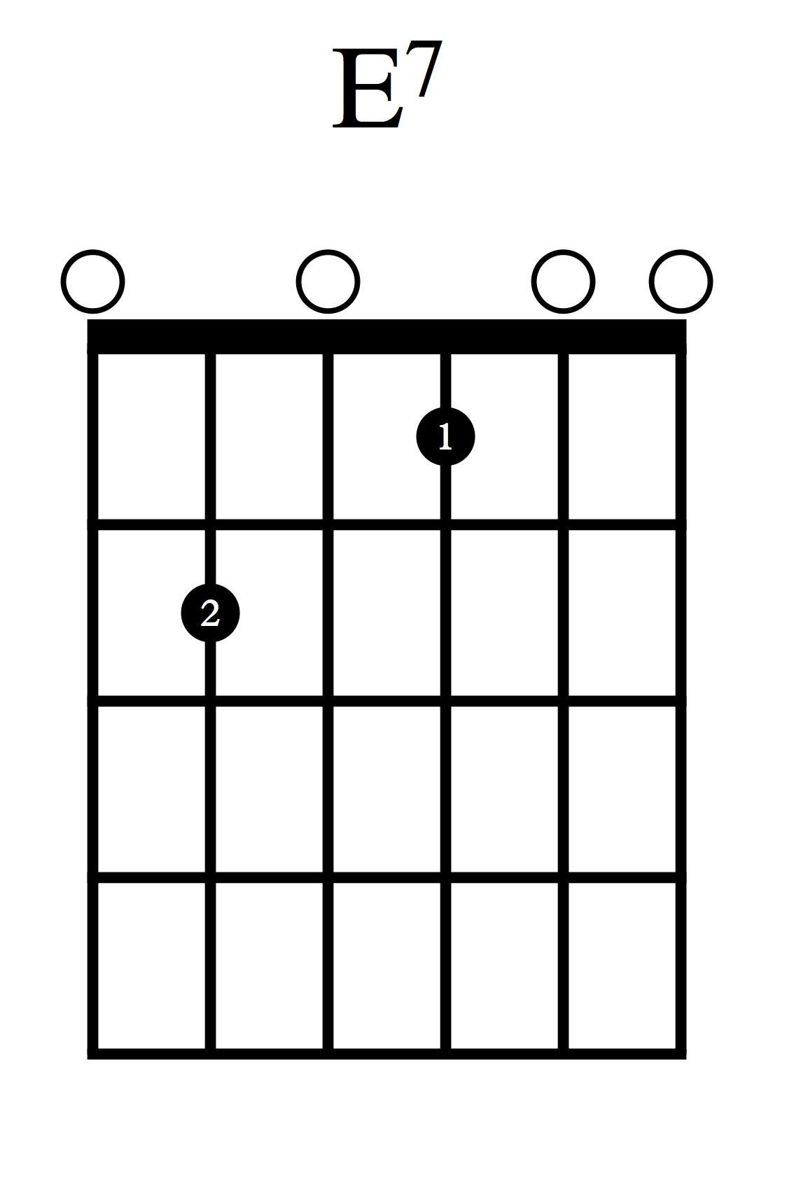 Akordi za kitaro - E7