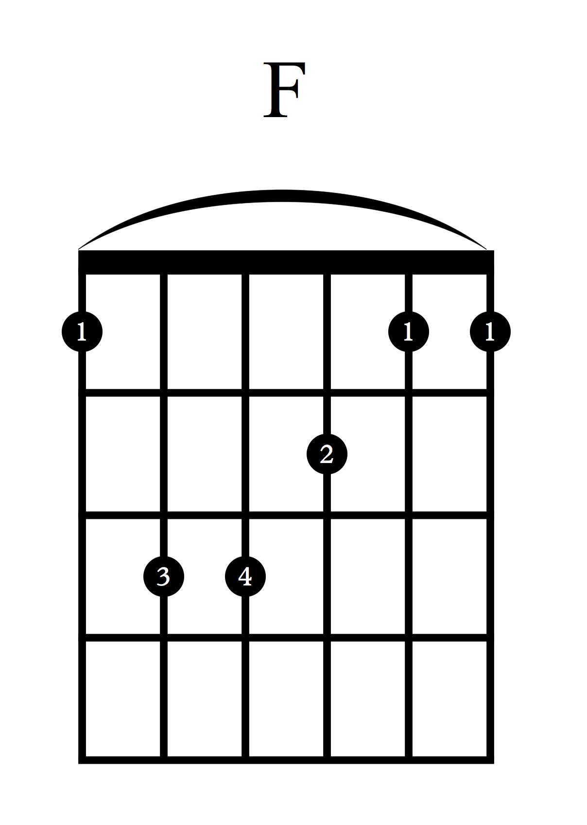 Akordi za kitaro - F
